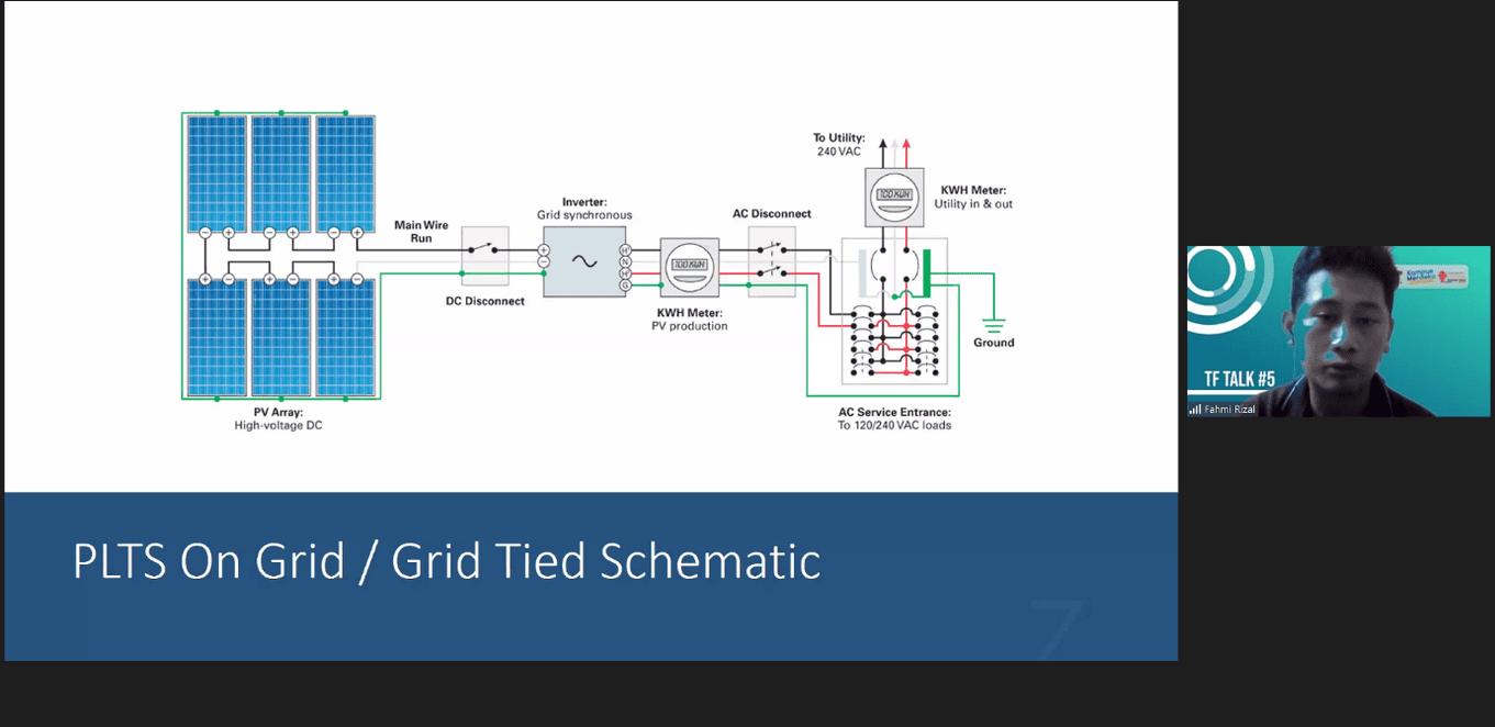 TF-Talk #5 : Pemanfaatan Solar Panel di Wilayah Perkotaan Sebagai Sumber Energi Terbarukan